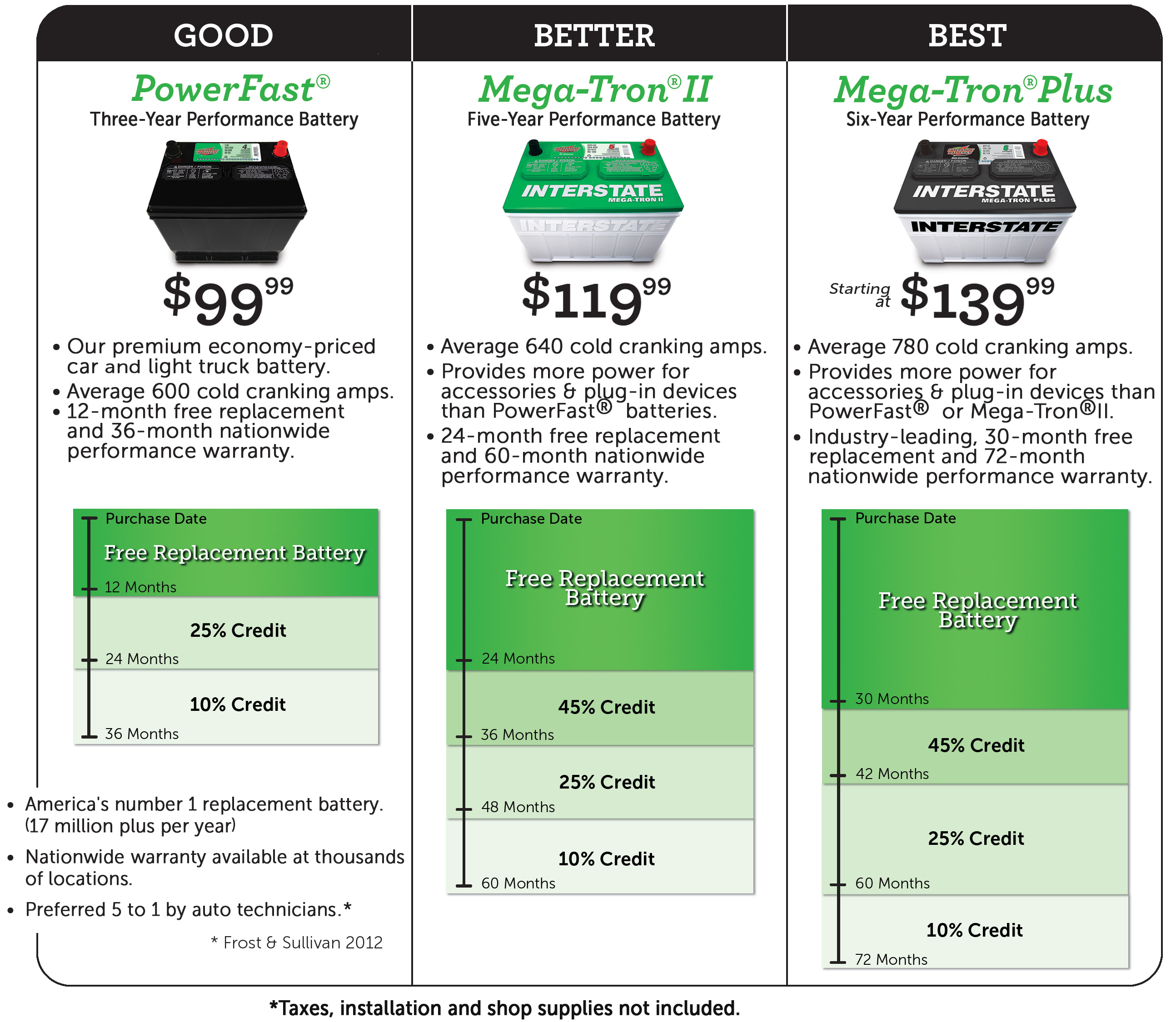 Car battery specification sheet parameters