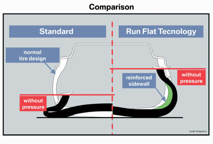 Run flat tires vs regular tires bmw
